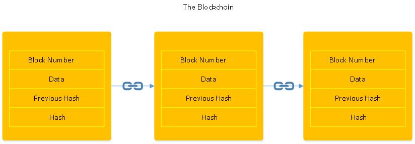 Diagram of three blocks representing the blockchain
